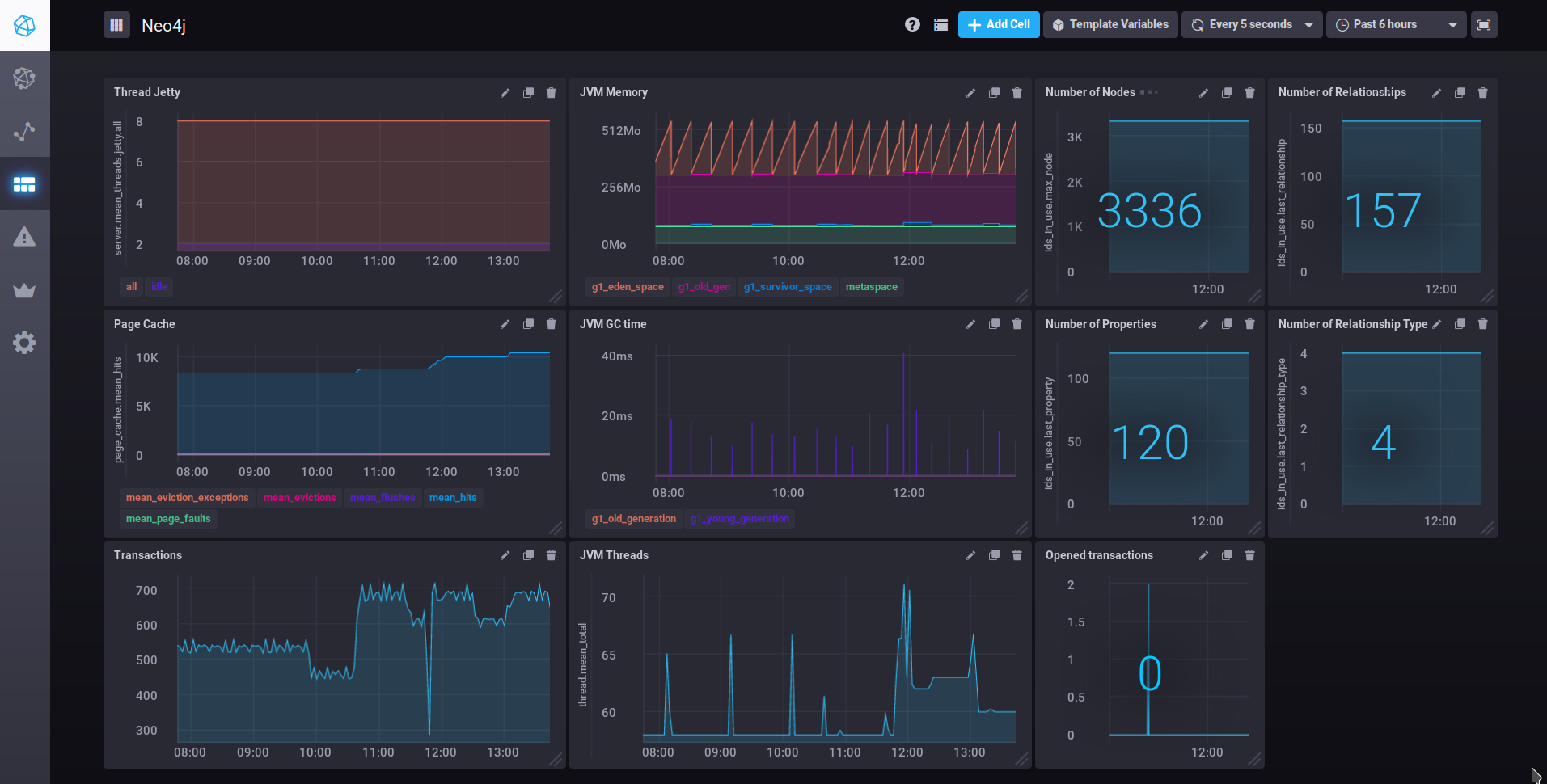 Monitoring Neo4j with influxdb TICK stack